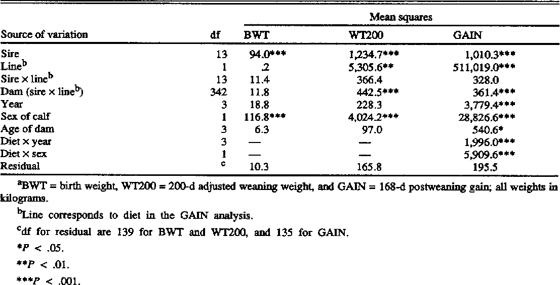 TABLE 4. ANALYSES OF VARIANCE OF THE ANGUS GROWTH DATA'