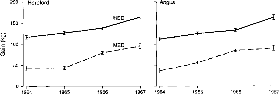 Figure 1. Within-breed least squares means and standard errors for diet x yea interactions for GAIN of Hereford and Angus cattle.