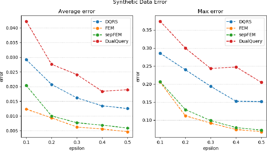 Figure 1 for New Oracle-Efficient Algorithms for Private Synthetic Data Release