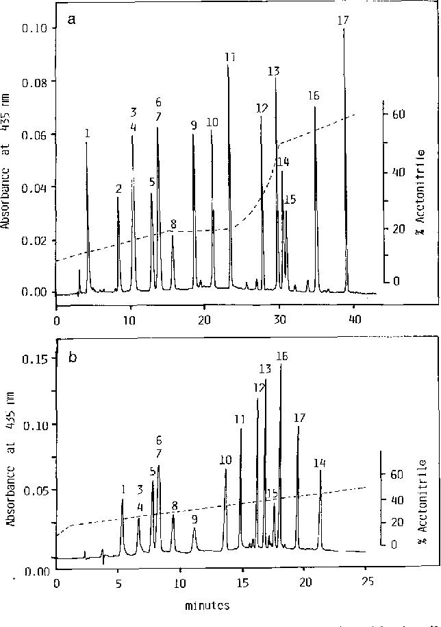 High Performance Liquid Chromatography Of Siderophores From Fungi
