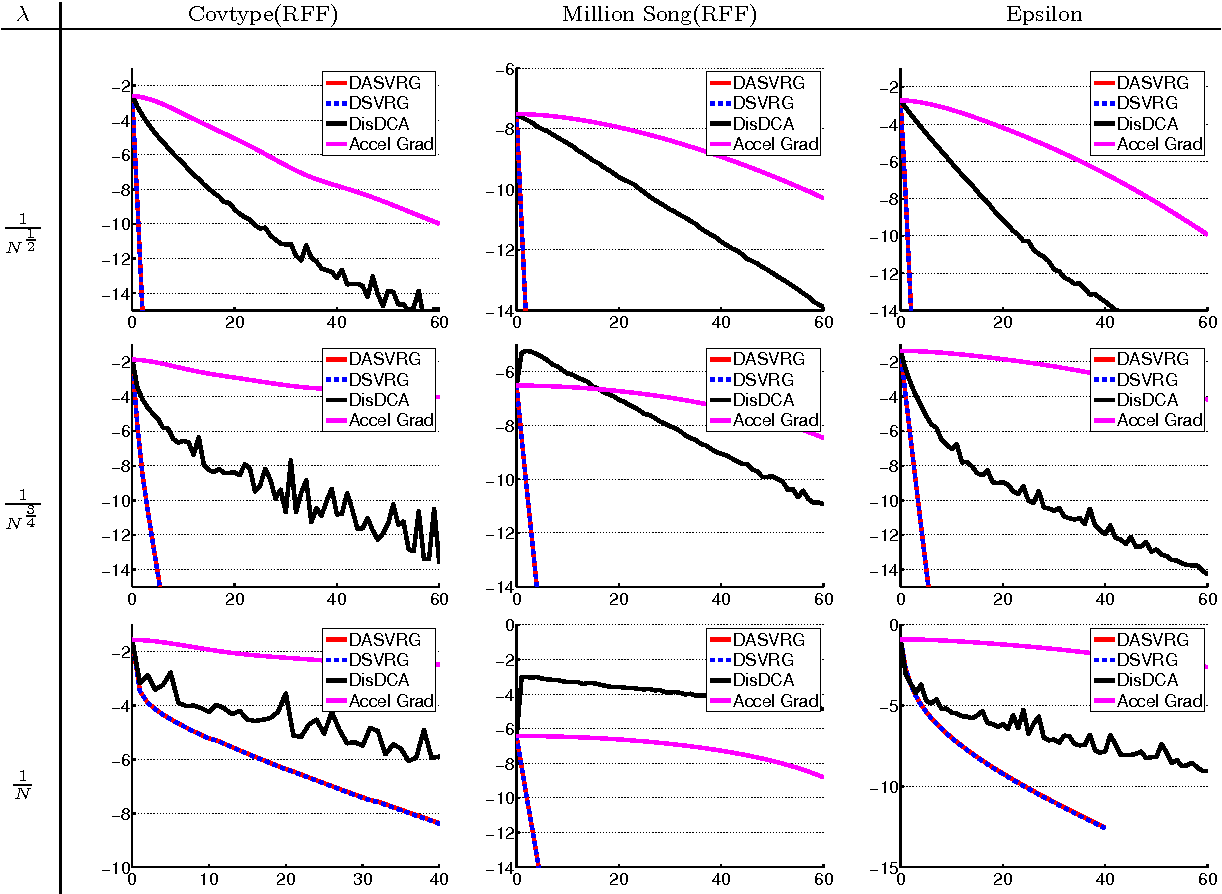 Figure 2 for Distributed Stochastic Variance Reduced Gradient Methods and A Lower Bound for Communication Complexity