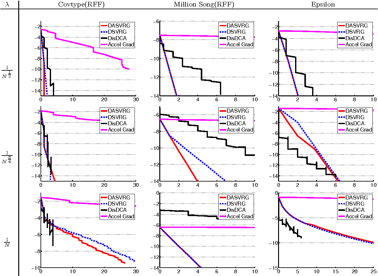 Figure 4 for Distributed Stochastic Variance Reduced Gradient Methods and A Lower Bound for Communication Complexity