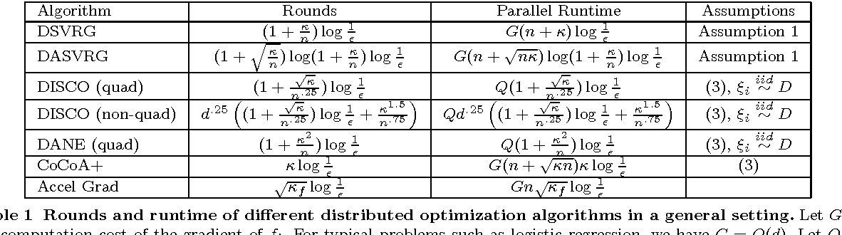 Figure 1 for Distributed Stochastic Variance Reduced Gradient Methods and A Lower Bound for Communication Complexity