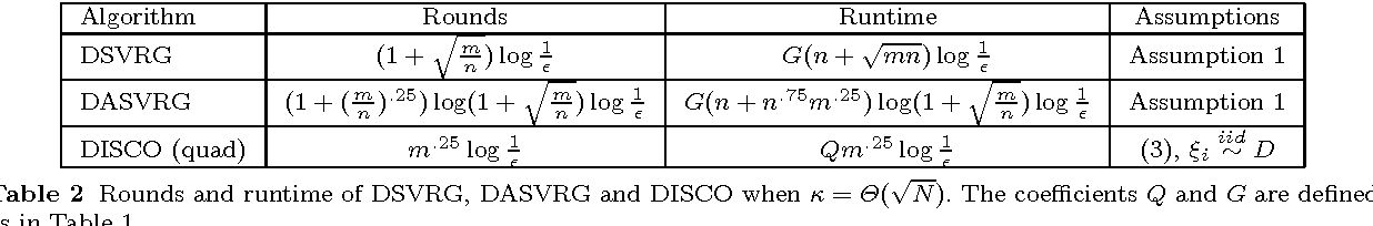 Figure 3 for Distributed Stochastic Variance Reduced Gradient Methods and A Lower Bound for Communication Complexity
