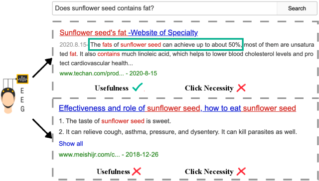 Figure 1 for Why Don't You Click: Neural Correlates of Non-Click Behaviors in Web Search