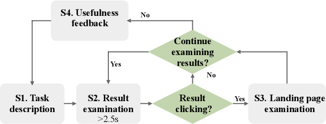Figure 3 for Why Don't You Click: Neural Correlates of Non-Click Behaviors in Web Search