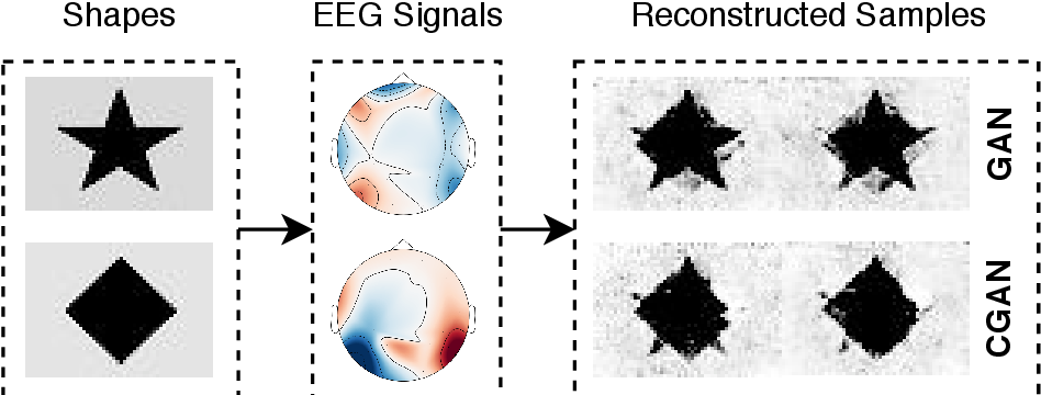 Figure 1 for Multi-task Generative Adversarial Learning on Geometrical Shape Reconstruction from EEG Brain Signals