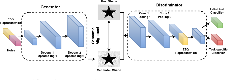 Figure 4 for Multi-task Generative Adversarial Learning on Geometrical Shape Reconstruction from EEG Brain Signals