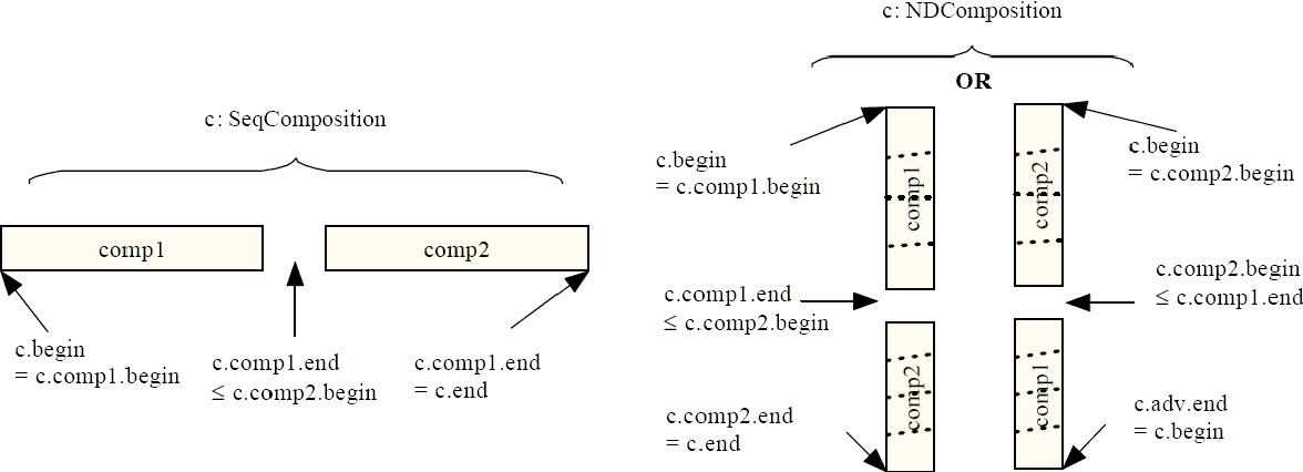 Figure 2: Coordination constraints for SeqComposition and NDComposition