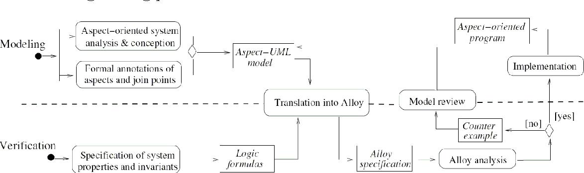Figure 3: Aspect interaction detection process in Aspect-UML models