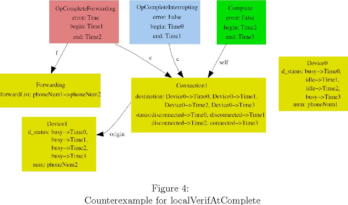 Figure 4: Counterexample for localVerifAtComplete