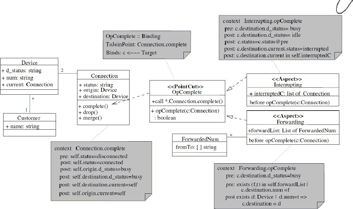 Figure 1: Aspect-UML class diagram for the Telecom application