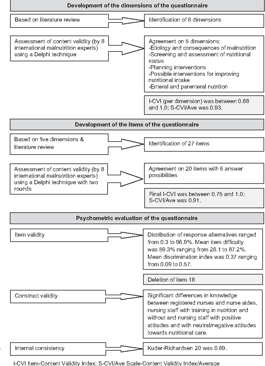 Development and psychometric evaluation of the Knowledge of