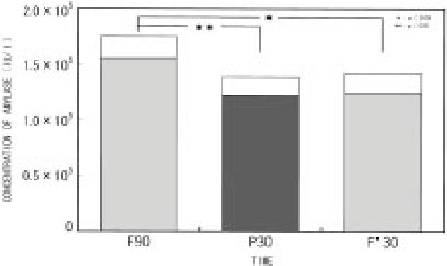 Fig. 5 Average concentration of resting salivary amylase with and without skin pressure. Mean ± SEM. N=20. Conventions as Fig. 1.