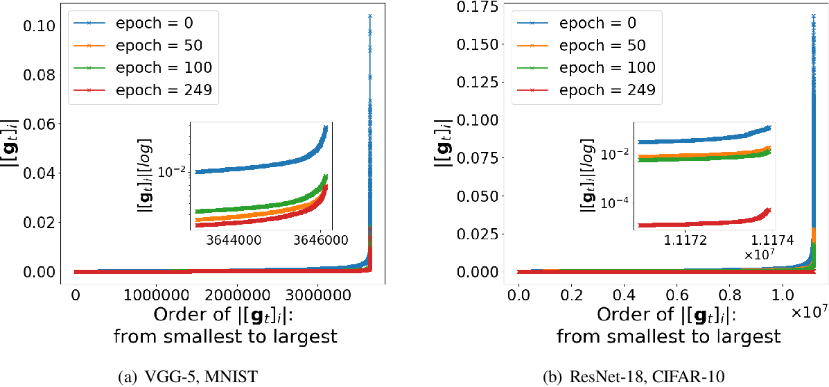 Figure 1 for Experiments with Rich Regime Training for Deep Learning