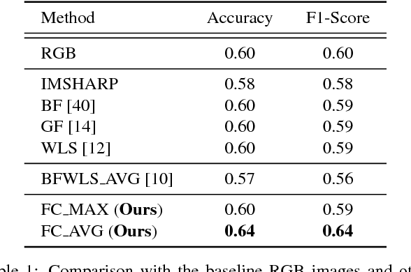 Figure 2 for Can Image Enhancement be Beneficial to Find Smoke Images in Laparoscopic Surgery?