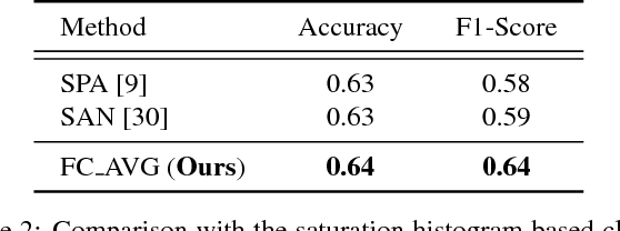 Figure 4 for Can Image Enhancement be Beneficial to Find Smoke Images in Laparoscopic Surgery?