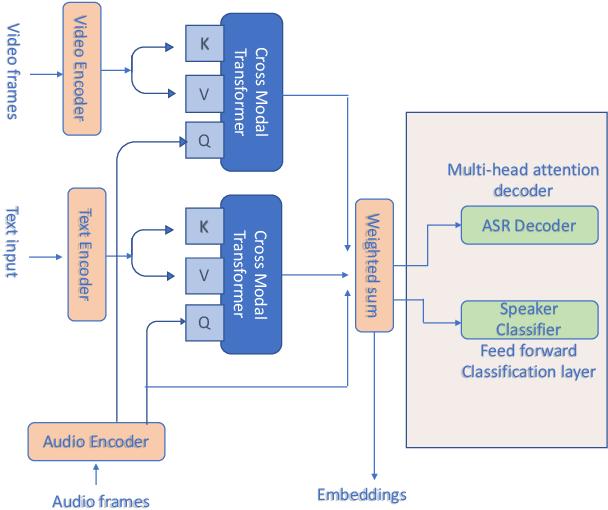 Figure 1 for Multi-modal embeddings using multi-task learning for emotion recognition