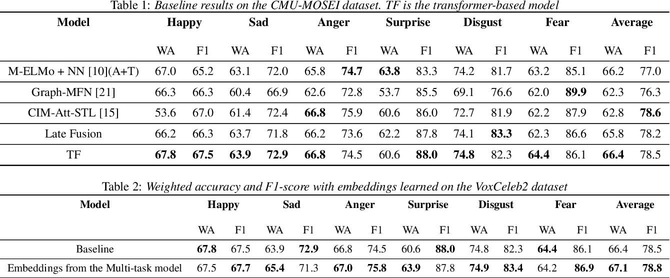 Figure 2 for Multi-modal embeddings using multi-task learning for emotion recognition