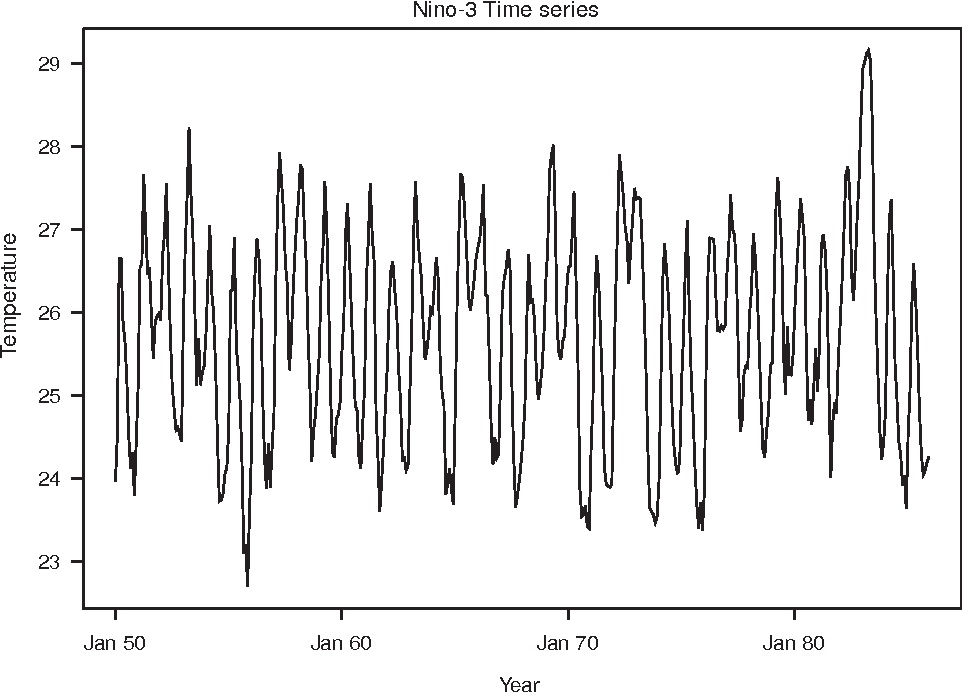 Fig. 1. The monthly mean Niño-3 surface temperature index in (deg C) which provides a contracted description of ENSO.
