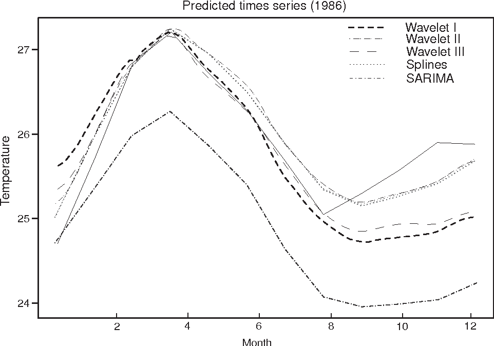 Fig. 2. The Niño-3 surface temperature during 1986 and its various predictions.