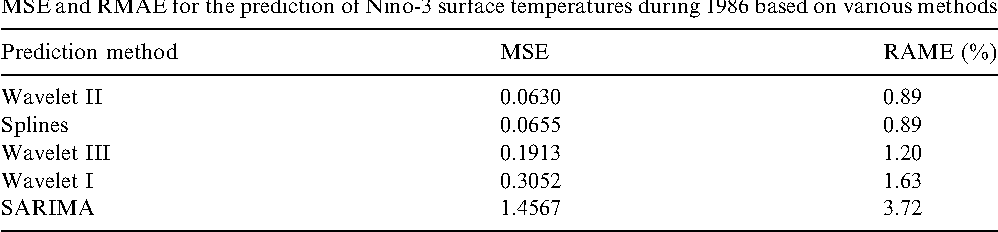 Table 1 MSE and RMAE for the prediction of Niño-3 surface temperatures during 1986 based on various methods