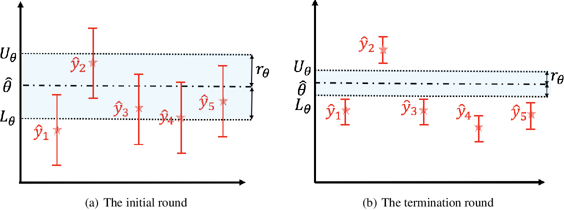 Figure 1 for Adaptive Double-Exploration Tradeoff for Outlier Detection