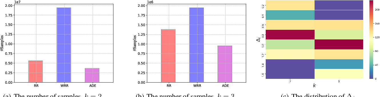 Figure 3 for Adaptive Double-Exploration Tradeoff for Outlier Detection