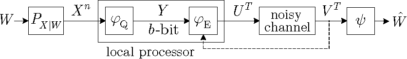 Fig. 1: Model of decentralized estimation (single processor).