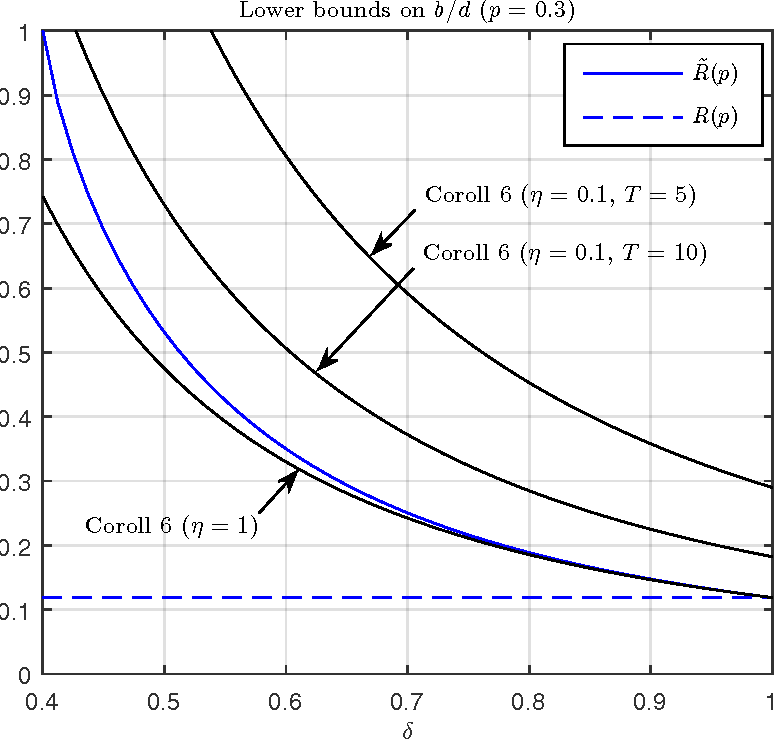 Fig. 2: Comparison of lower bounds on b/d, where p = 0.3 and η = η(PV  U ).