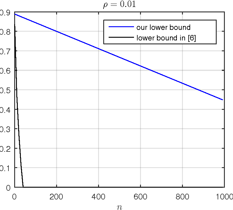 Fig. 4: Comparison of minimax lower bounds given by Corollary 12 and by [6], where m = 10, d = 512, b = 3d, and ρ = 0.01 (the lower bound in [6] is set to 0 when n > 1/4p).