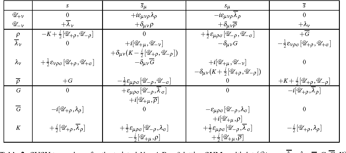 Table 2 from 0 S ep 2 00 7 Lattice Formulation of the N = 4 D = 3