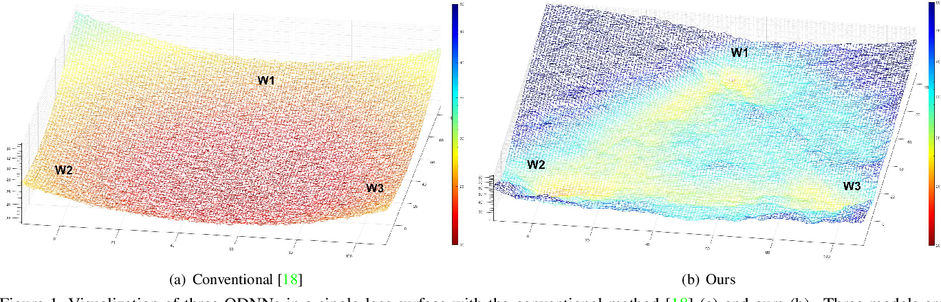 Figure 1 for SQWA: Stochastic Quantized Weight Averaging for Improving the Generalization Capability of Low-Precision Deep Neural Networks