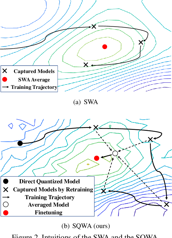 Figure 3 for SQWA: Stochastic Quantized Weight Averaging for Improving the Generalization Capability of Low-Precision Deep Neural Networks