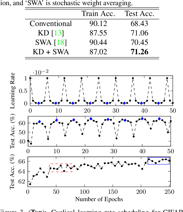 Figure 2 for SQWA: Stochastic Quantized Weight Averaging for Improving the Generalization Capability of Low-Precision Deep Neural Networks