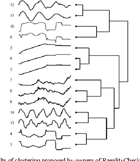 Figure 2 for Constructing Time Series Shape Association Measures: Minkowski Distance and Data Standardization