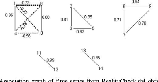 Figure 3 for Constructing Time Series Shape Association Measures: Minkowski Distance and Data Standardization