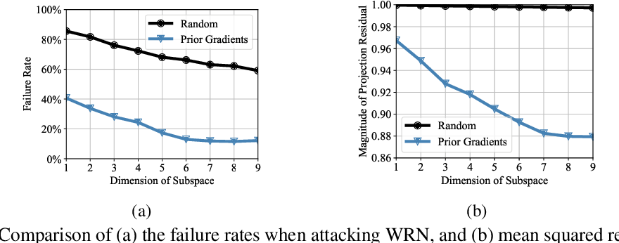 Figure 3 for Subspace Attack: Exploiting Promising Subspaces for Query-Efficient Black-box Attacks