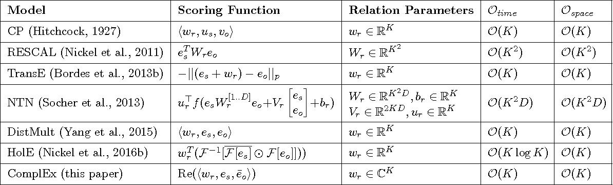 Figure 1 for Knowledge Graph Completion via Complex Tensor Factorization