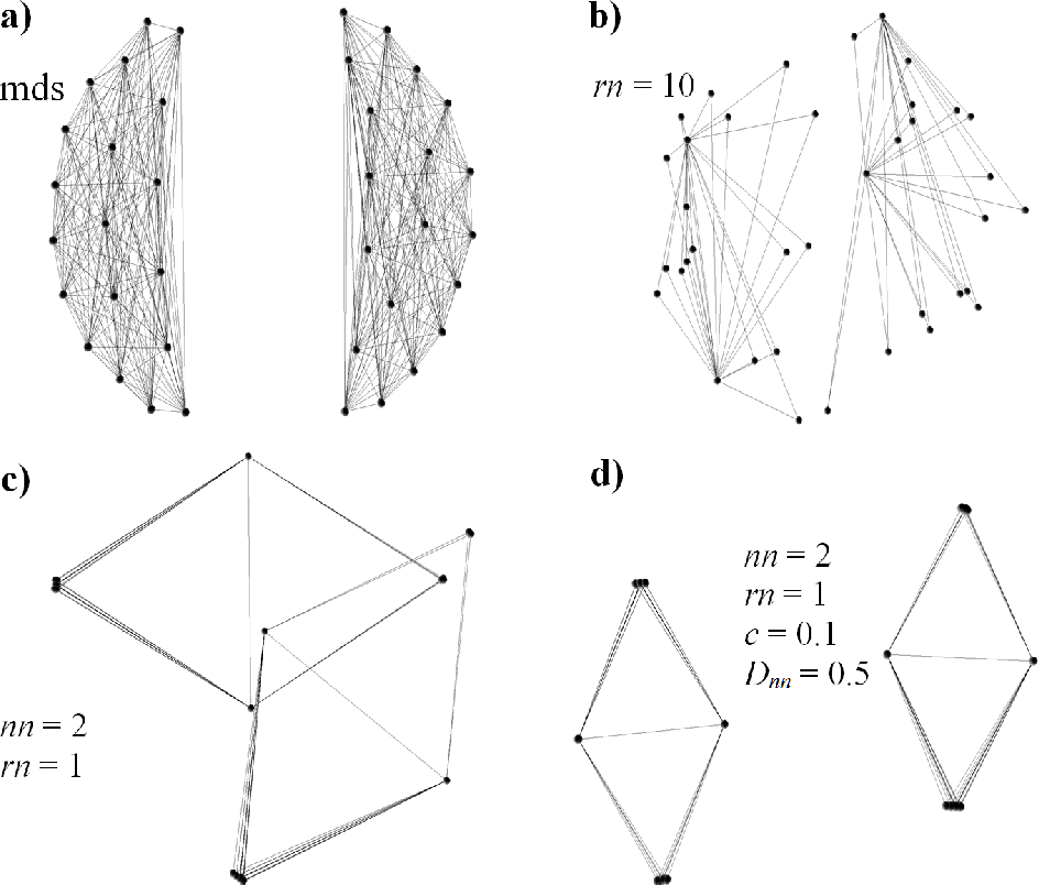 Figure 3 for 2-D Embedding of Large and High-dimensional Data with Minimal Memory and Computational Time Requirements