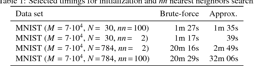 Figure 2 for 2-D Embedding of Large and High-dimensional Data with Minimal Memory and Computational Time Requirements