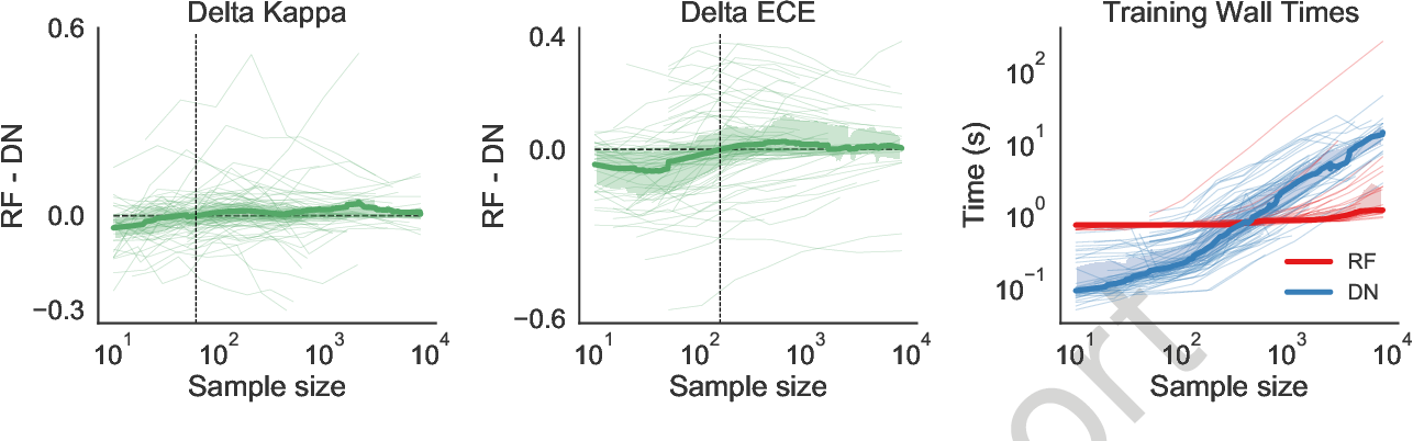 Figure 1 for When are Deep Networks really better than Random Forests at small sample sizes?