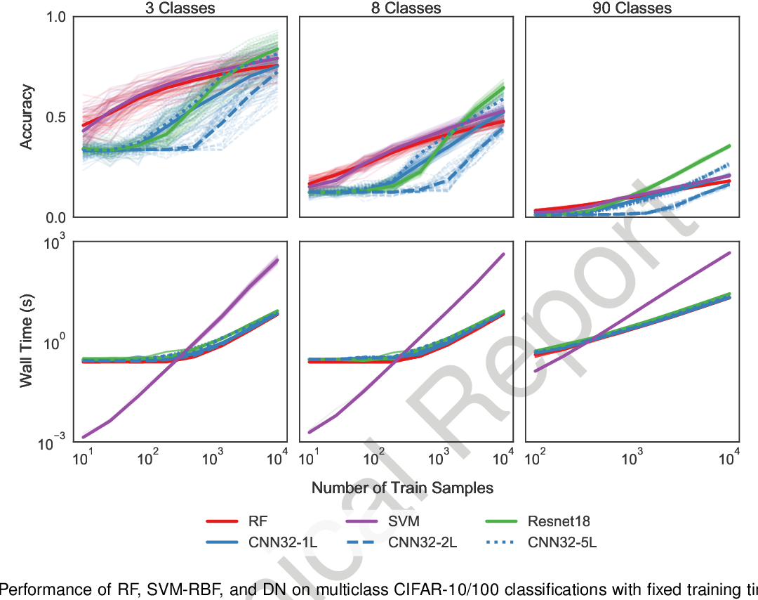Figure 4 for When are Deep Networks really better than Random Forests at small sample sizes?