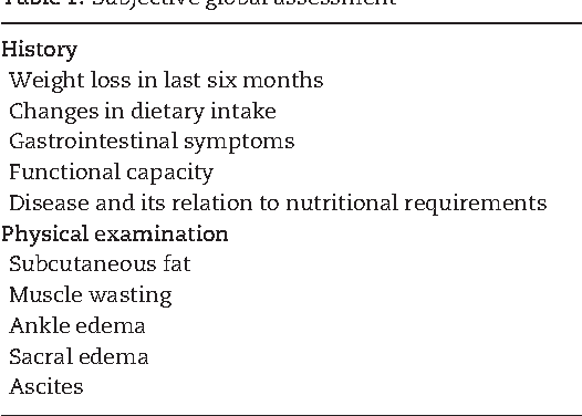 Table 1 from Malnutrition: laboratory markers vs nutritional