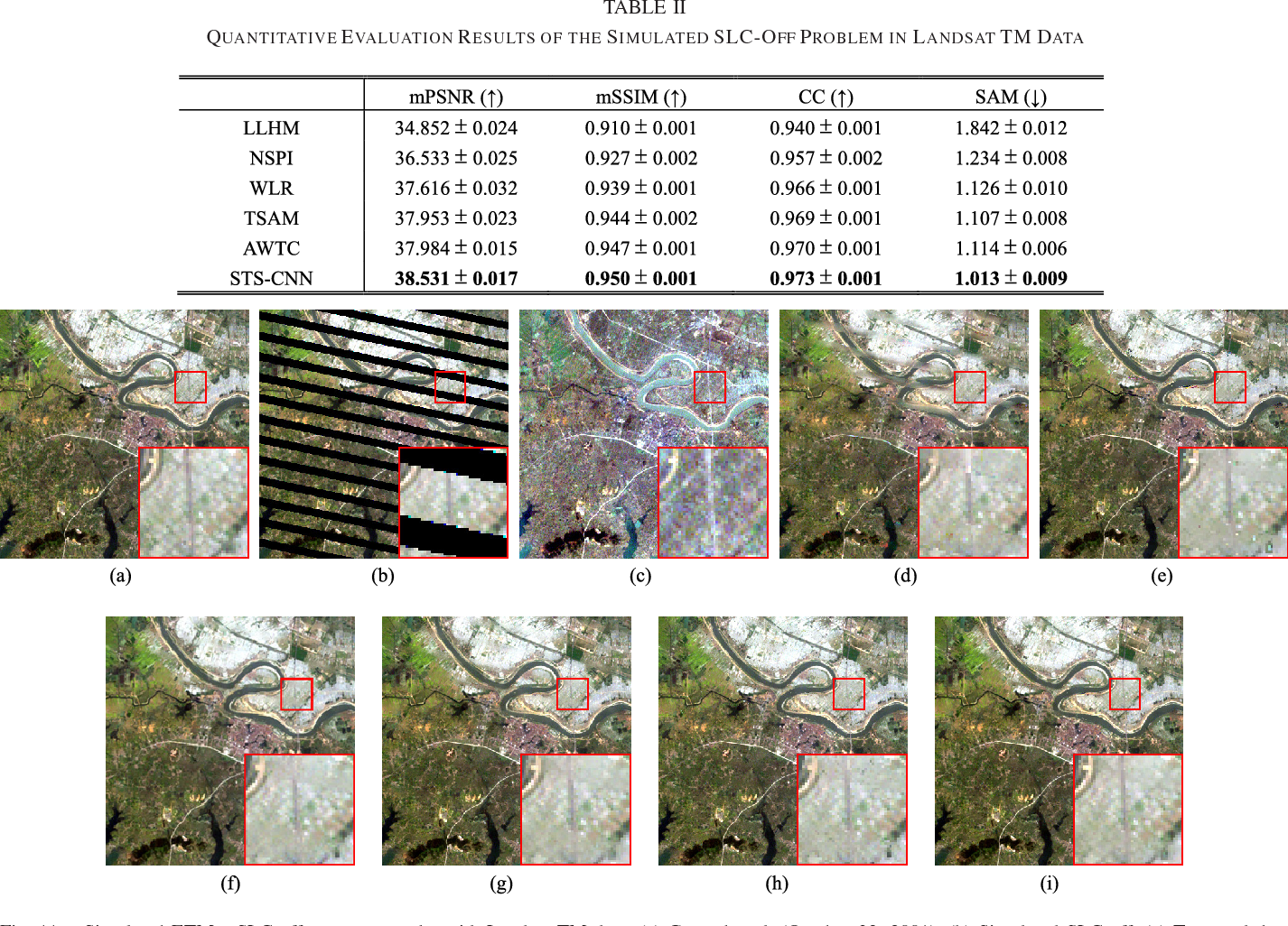 Figure 3 for Missing Data Reconstruction in Remote Sensing image with a Unified Spatial-Temporal-Spectral Deep Convolutional Neural Network