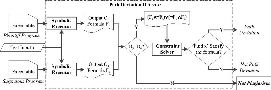 Program Logic Based Software Plagiarism Detection Semantic Scholar