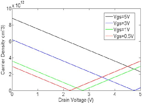 Figure 4 from Compact Model for Dual Gate Graphene Field-Effect