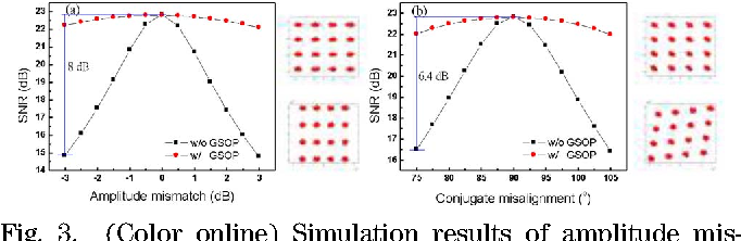 Fig. 3. (Color online) Simulation results of amplitude mismatch and conjugate misalignment.