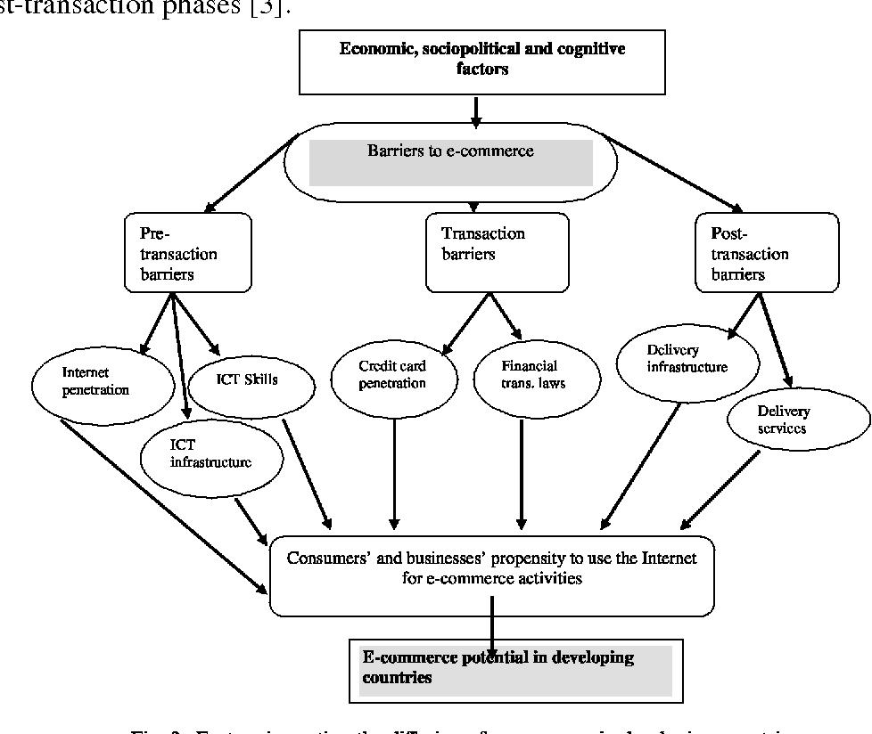 characteristics of e commerce pdf
