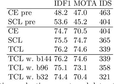 Figure 4 for Semi-TCL: Semi-Supervised Track Contrastive Representation Learning